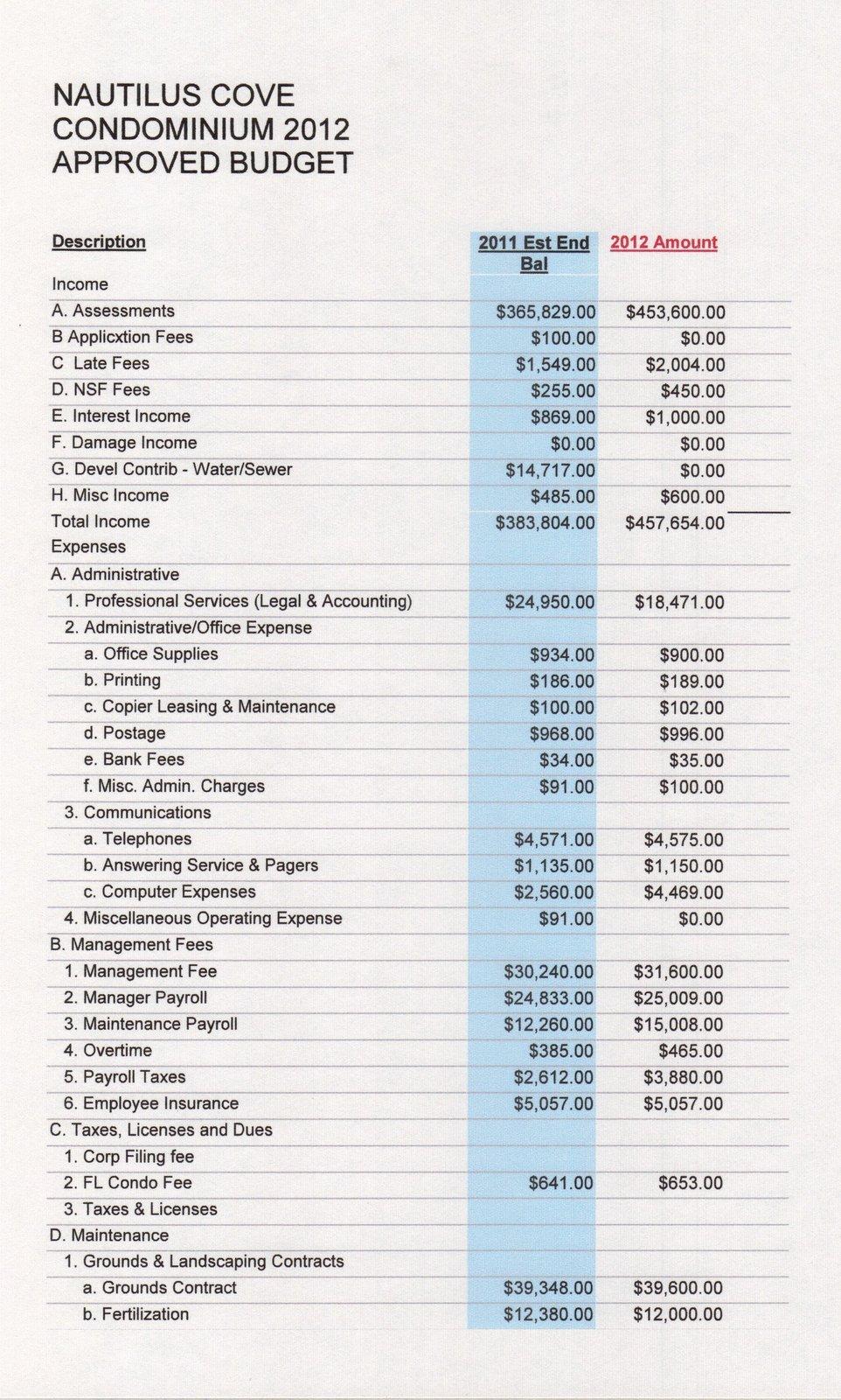 condo budget template