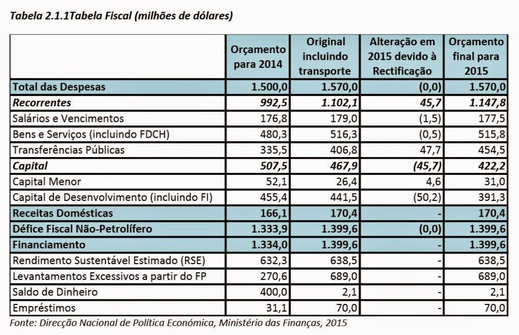 � a economia, est�pido!...: Do Fundo de Infraestruturas de Timor ...