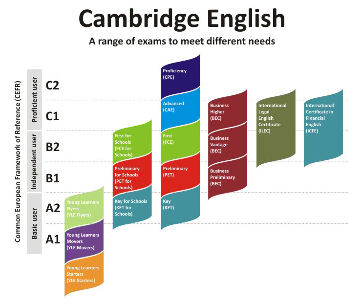 english exams Learning english - grammar, vocabulary, exercises, tests, games and exams - teaching and learning english.