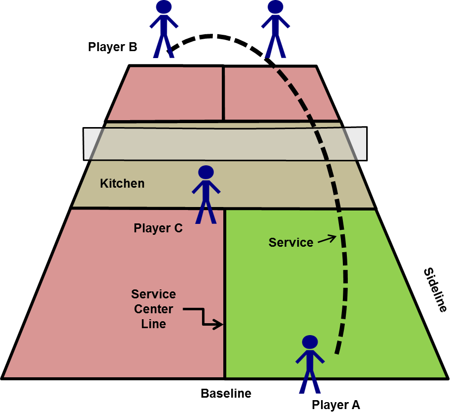 Serving Line Diagram Product Wiring Diagrams