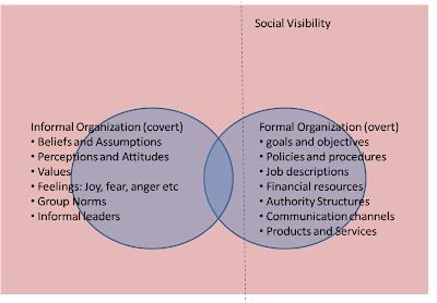 essays formal informal organization I'd like to add to answer to what is the difference between formal and informal essay differences between formal and informal language used in formal and informal.