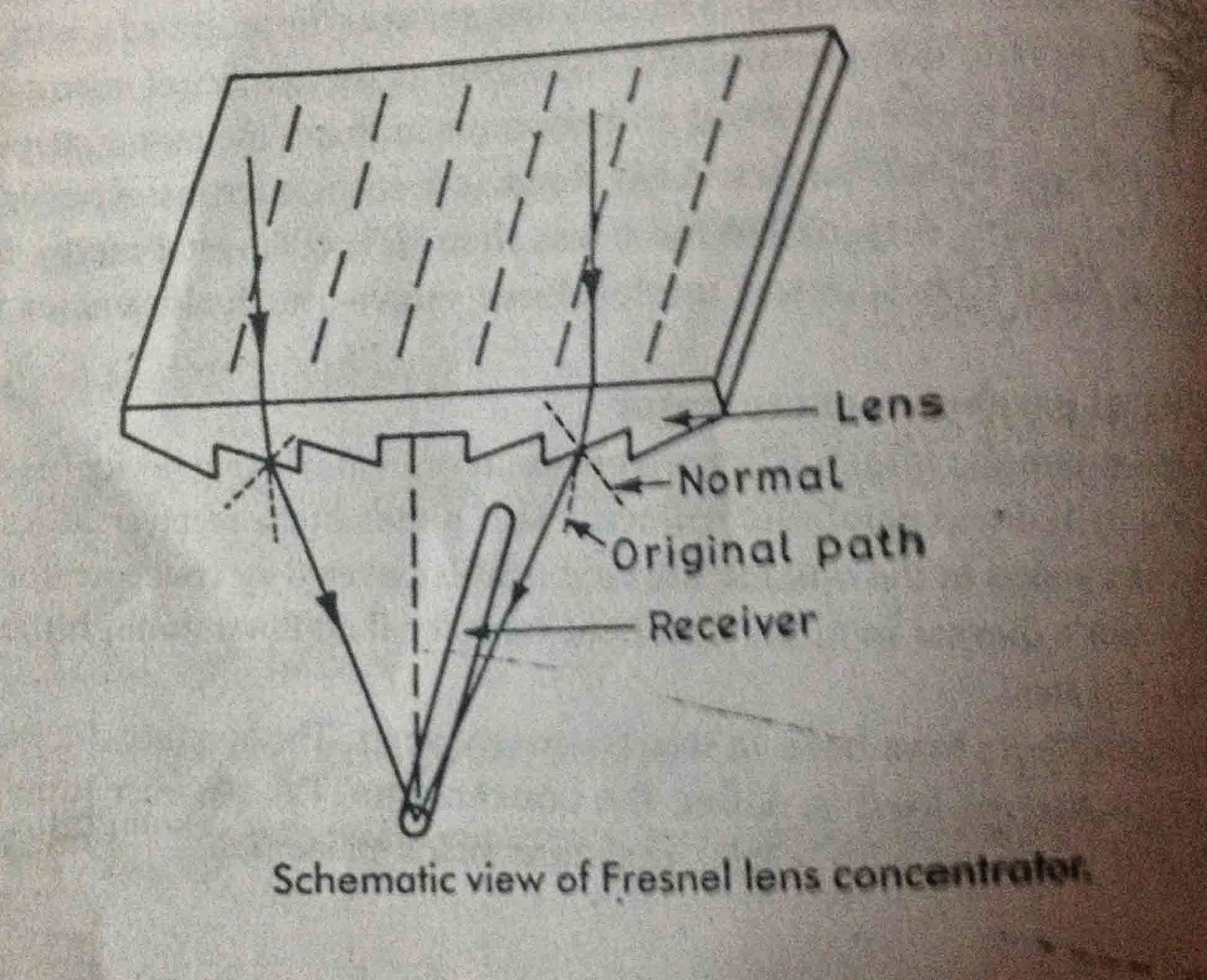Linear Fresnel Lens Construction and Working Principle