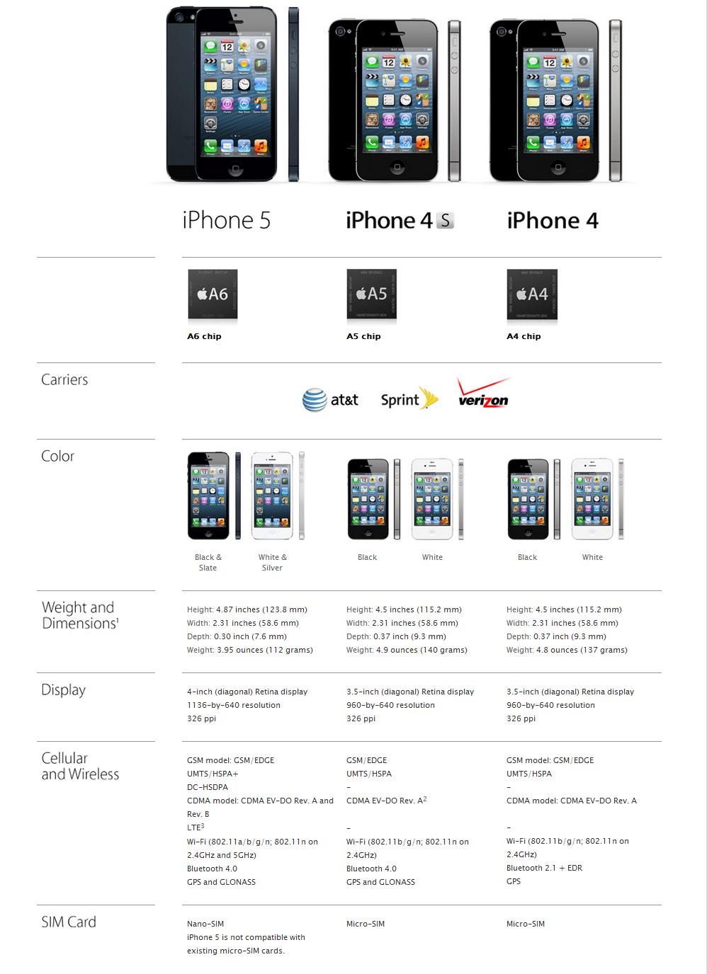 iphone 5 vs iphone 4s vs iphone 4 infographie info magazine. Black Bedroom Furniture Sets. Home Design Ideas