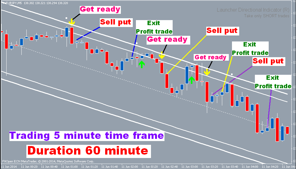 New Forex Extreme Direction Scanner Trading System!