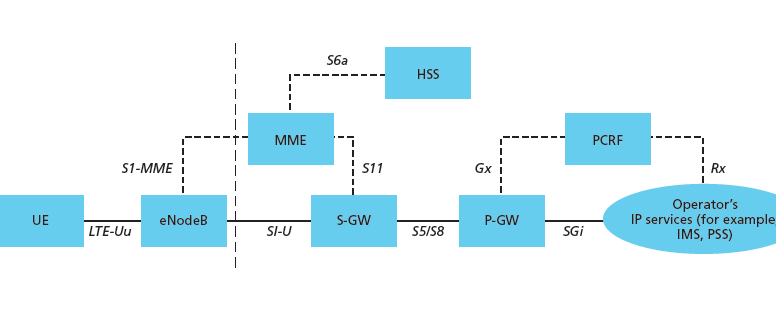 All about lte 4g the architecture of lte network and working in lte main function of eps is to provide the user with ip connectivity to a pdn for accessing the internet as well as for running service such as voice sciox Images