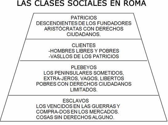 Cuentosdedoncoco Com Las Clases Sociales En Roma Resumen