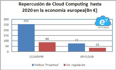 PIB aportado cloud computing unión Europea