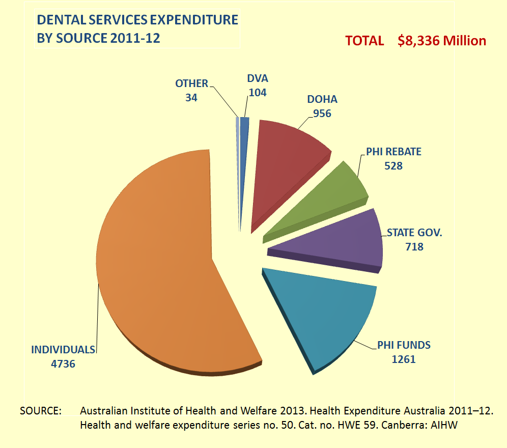 Adavb inc blog september 2013 available from the australian institute of health and welfare and yet we know that from december 2012 most of the large red wedge in this pie chart nvjuhfo Images