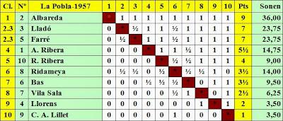 Clasificación del Torneo Nacional de La Pobla de Lillet 1957