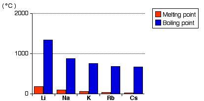 Titik Lebur dan Titik Didih unsur Kimia Golongan 1