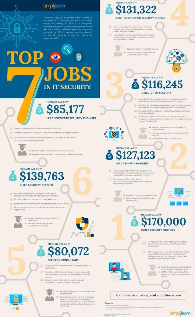 Top 7 jobs in IT #security