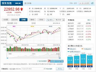 中国株コバンザメ投資 香港ハンセン指数20130912