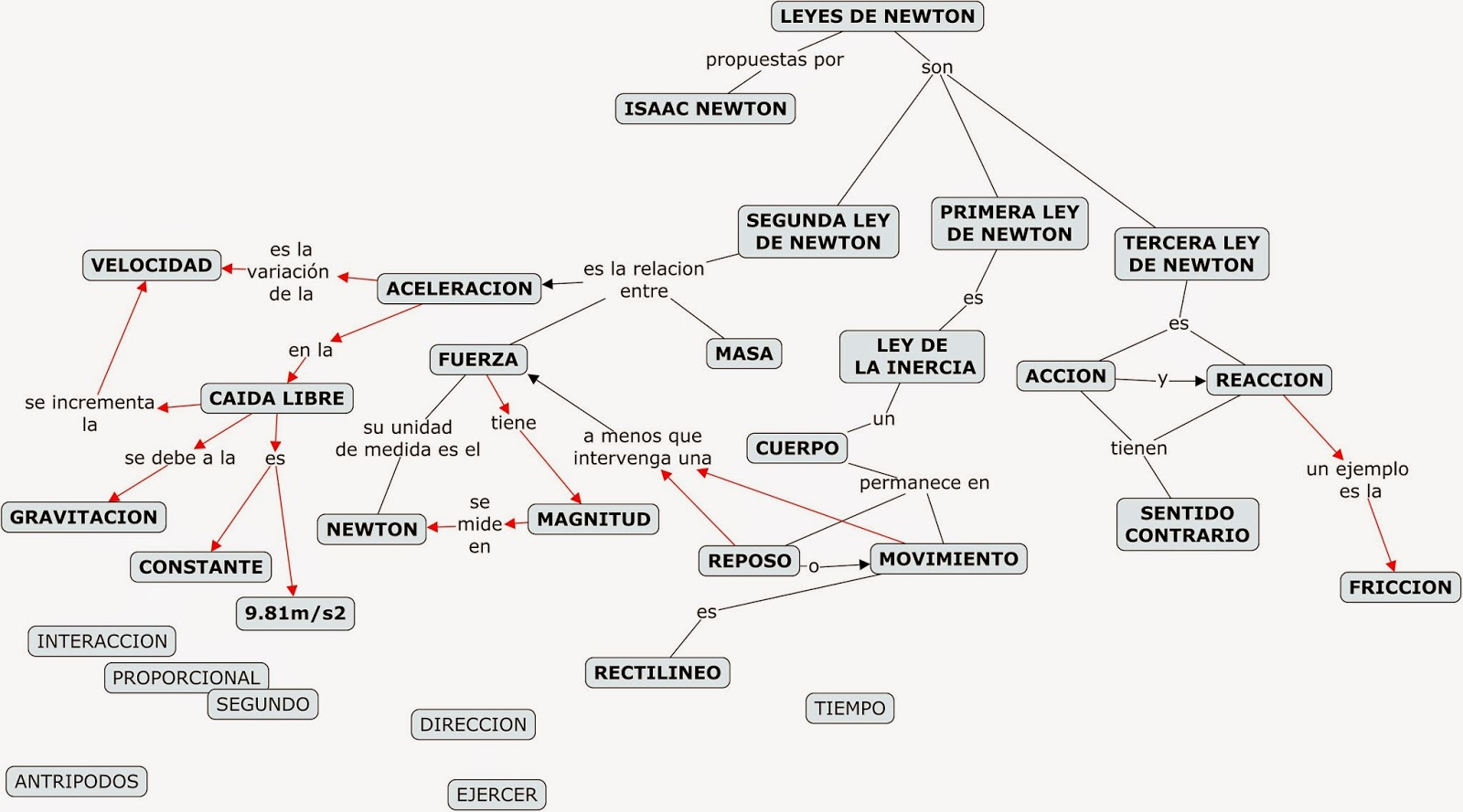 Funciones qumicas inorgnicas aprendiendo ciencias este es el mapa conceptual que est construyendo el grupo de 2 a por favor cpienlo escrbanlo en su cuaderno o imprmanlo y agreguen las palabras que urtaz Choice Image