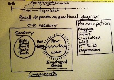 What are memories made up of? Sensory data and Emotional value attachments......