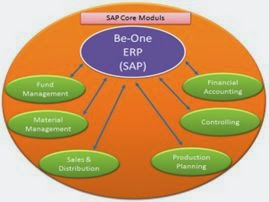 Modul dari Be-One system