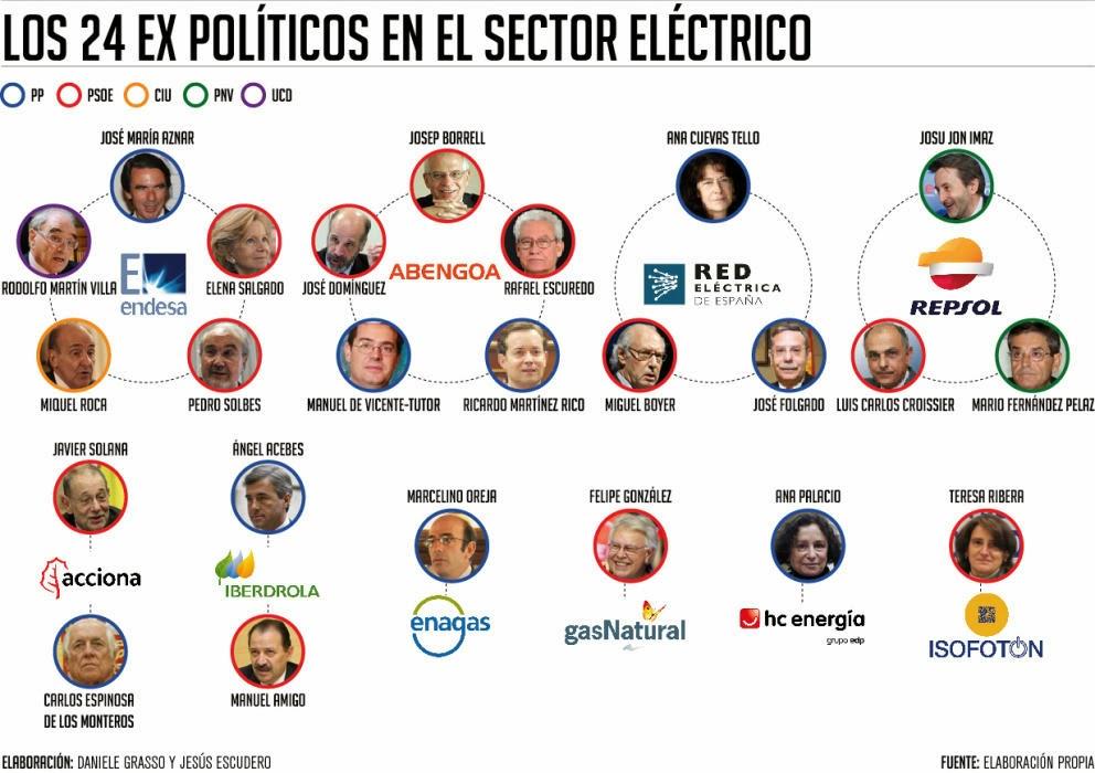 Los 24 ex políticos en el sector eléctrico 000+5