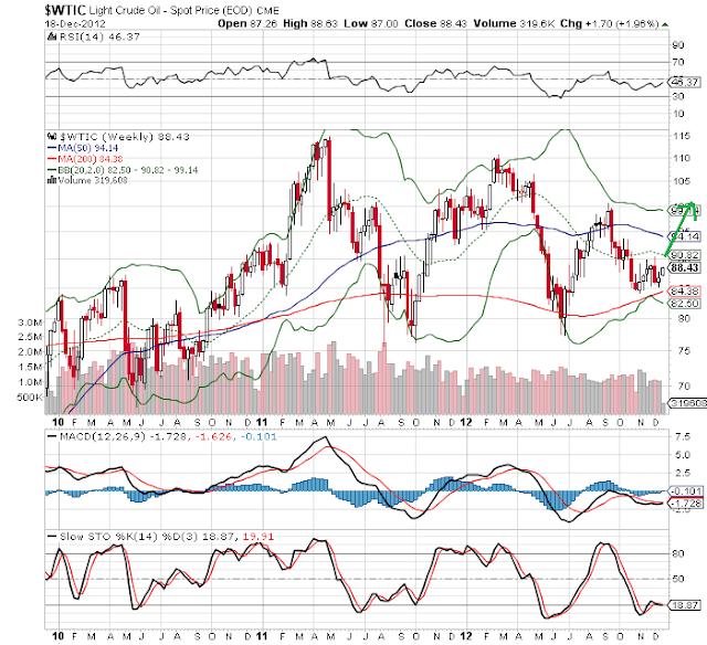 daily crude chart