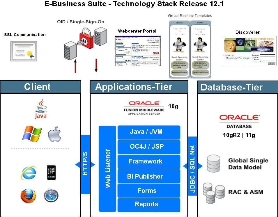 Oracle e business suite technology r12 architecture for E business architecture
