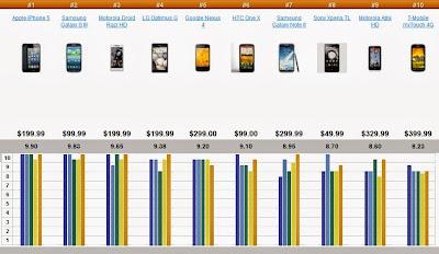 top-ten-smartphones