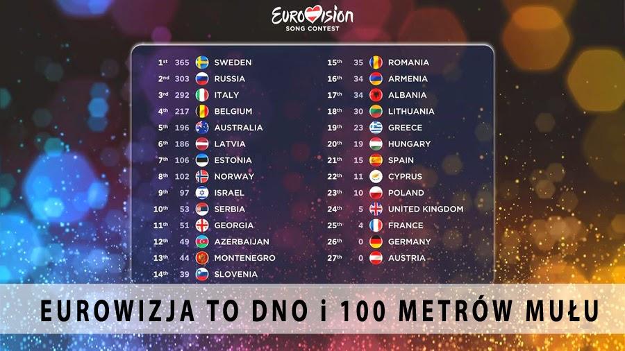 Eurowizja to dno i 100 metrów mułu