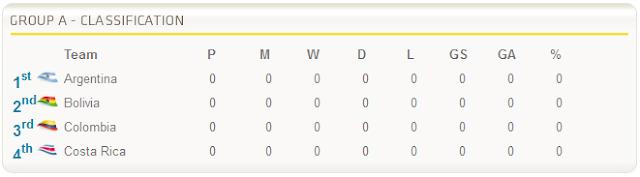 jadual penuh malaysia kejohanan perlawanan copa america argentina 2011, piala copa america argentina 1 julai 2011, pasukan bertanding copa america 2011, kumpulan piala kejohanan copa america argentina 2011, pemain copa america 2011,jadual waktu malaysia copa america 2011, astro supersport copa america fixtures