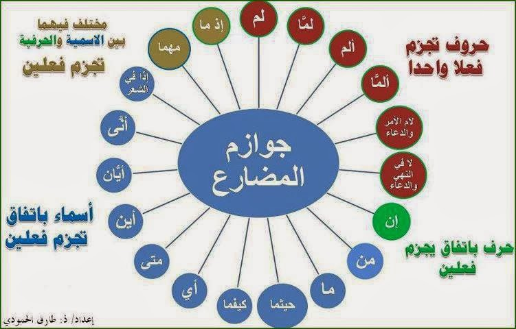 nahwu in arabic language Arabic is made up of 1 letter words, 2 letter words, 3 letter words, and sometimes 4 letter words i will work gradually in presenting 1 table per lesson, you have to memorize the table as much as you can.