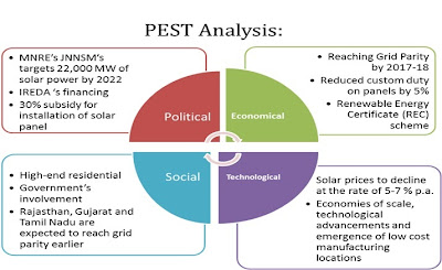 pest analysis power sector india India has the fifth largest power generation capacity in the world the country  ranks third globally in terms of electricity production in may 2018, india rank.