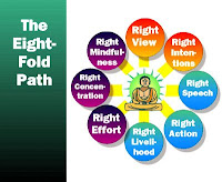 EIGHT FOLD PATH