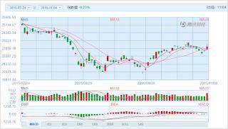 中国株コバンザメ投資 香港ハンセン指数20151104