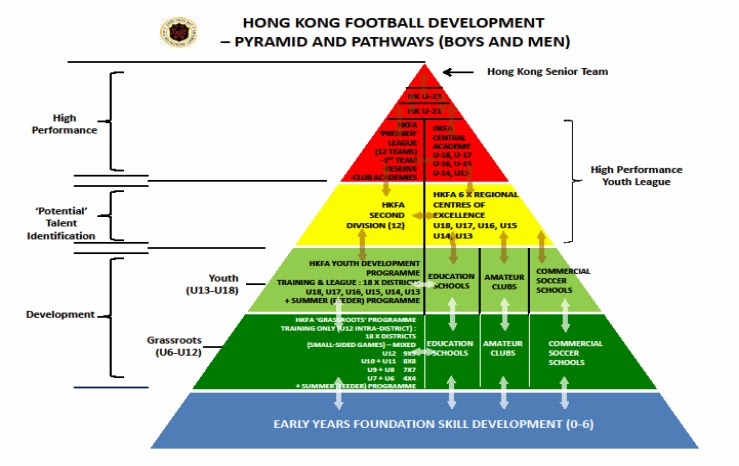 sports development continuum pyramid