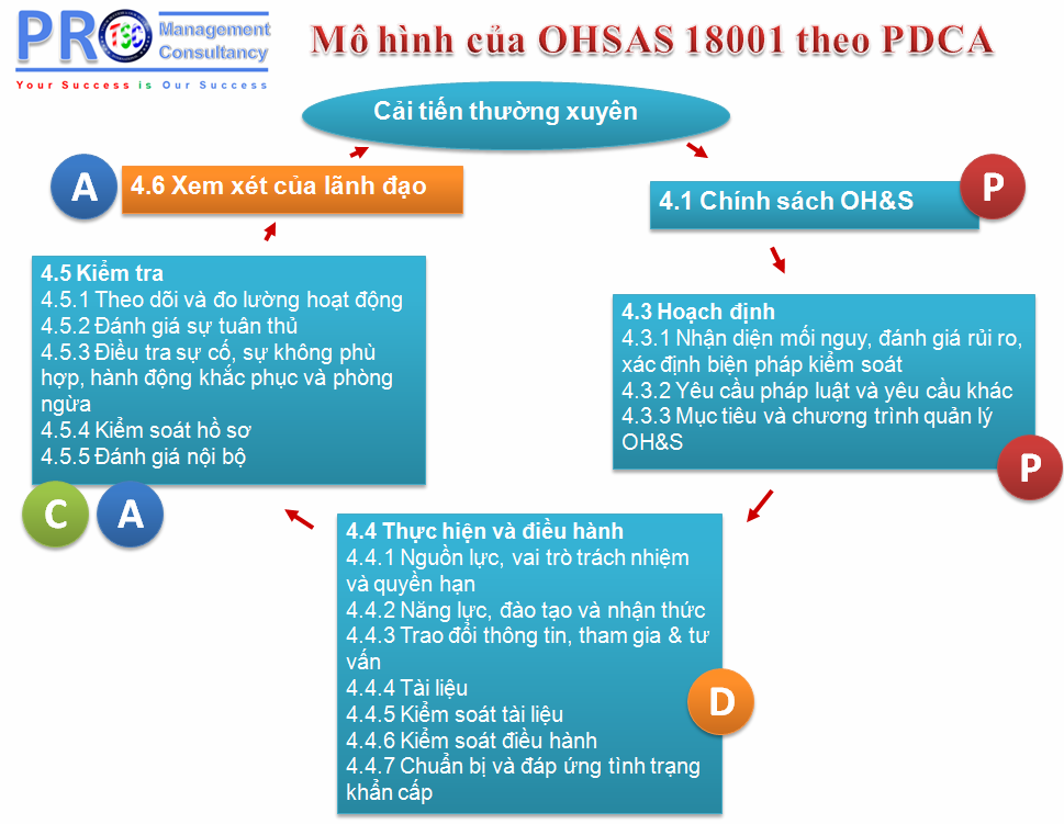ohsas 18001 version 2015 standard pdf