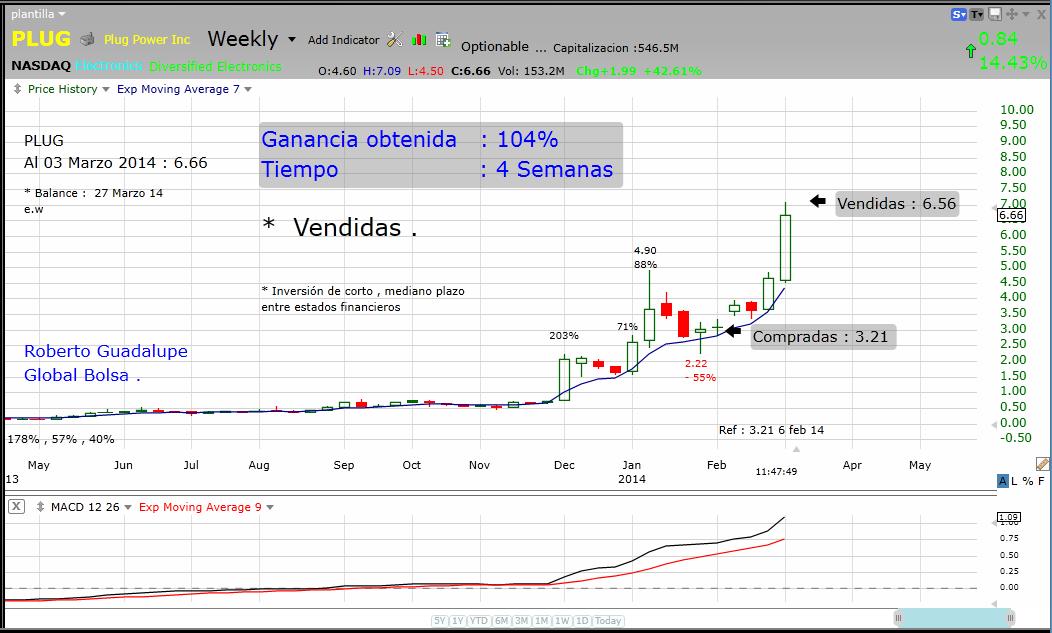 http://www.global-bolsa.com/index.php/articulos/item/1675-plug-nasdaq-vendidas-ganancia-104-en-4-semanas-por-roberto-guadalupe