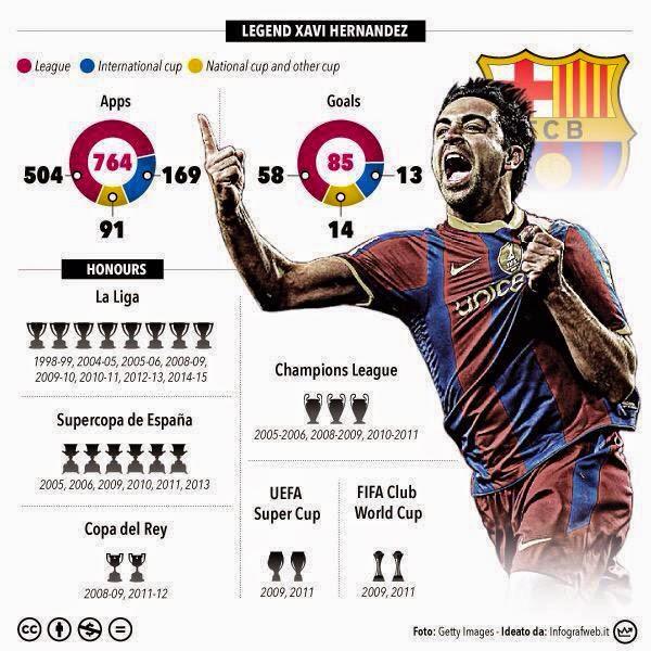 احصائيات تشافي مع برشلونة
