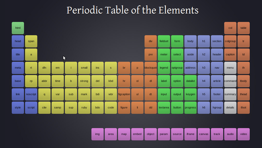 Tech jey geethan for 105 periodic table