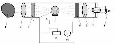 optical pyrometer.