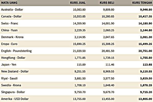 15 Oktober 2015 Kurs Dolar USD dan Valas Nilai Tukar Ke Rupiah