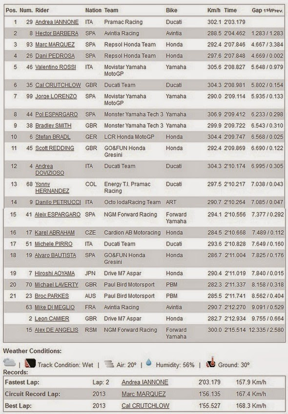 Hasil FP2 MotoGP Brno Ceko 2014