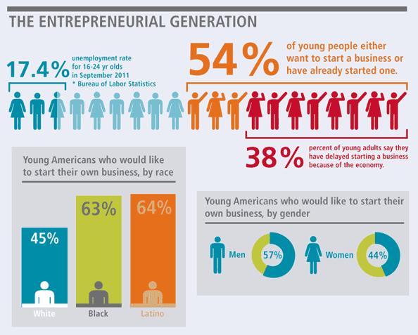 Young Latino Startups