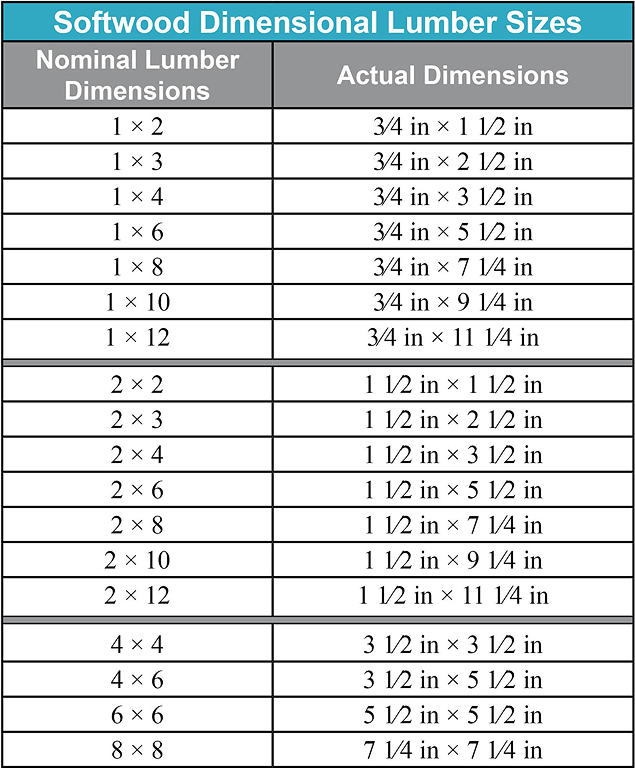 Actual lumber dimension chart