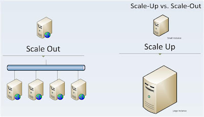 Cloud Scale-Up vs Scale-Out