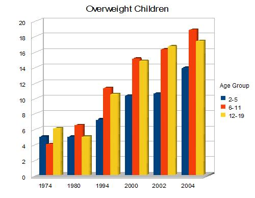 child obesity in america By cathe friedrich childhood obesity is growing in epidemic proportions with  one-third of american children being overweight or obese.