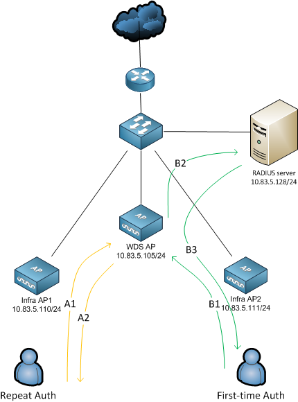 config if deploying cisco wireless services wds deploying cisco wireless services wds