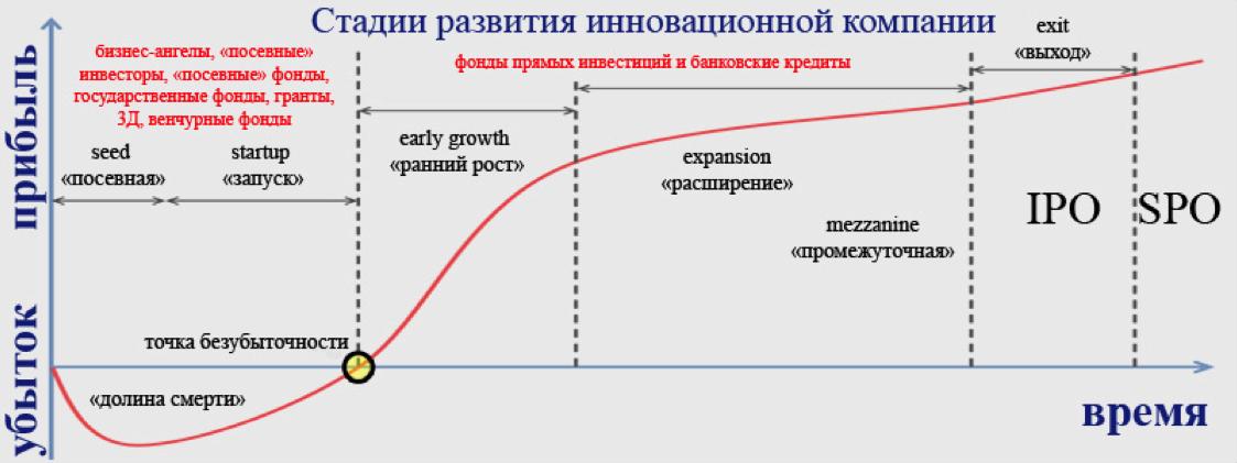 Стадии развития инновационной компании