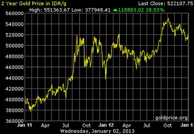 Grafik Data Harga Emas 2 tahun terakhir