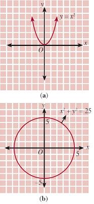 Grafik relasi fungsi dan bukan fungsi