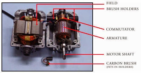 Parts of a Universal Motor