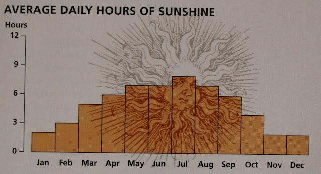 Média de horas com sol por dia na Suíça