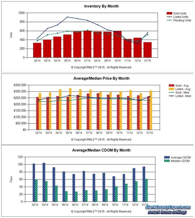 Charts of Clark County WA Home Sales Trends in January 2015