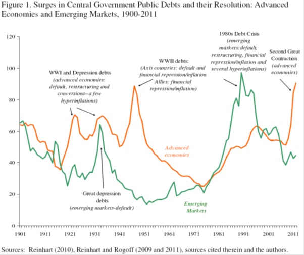 Marques mendes blog 2012 the authors then estimate the role of financial repression ie a combination of inflation and negative real interest rates in solving the post world war fandeluxe Images