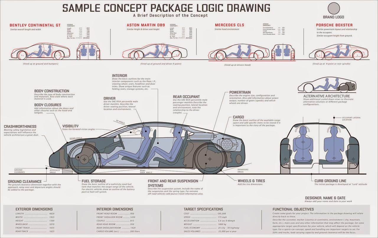 car design the package design car design education tips. Black Bedroom Furniture Sets. Home Design Ideas